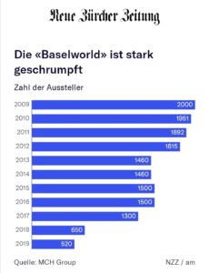 Baselworld schrupft